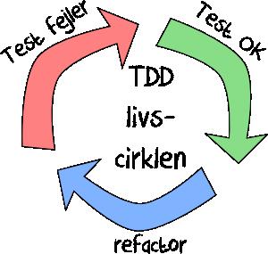 tdd-circle-of-life